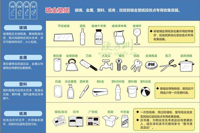 玻金su纸垃圾tong分类垃圾投放要求及方法