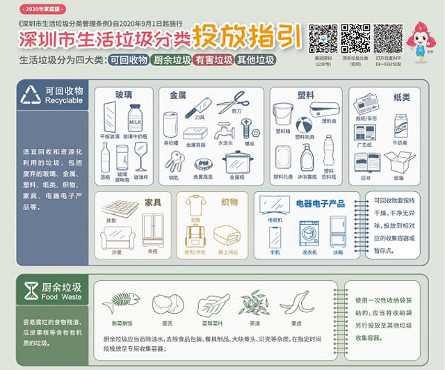 2020jia庭版最新shen圳市生huola圾分类投放zhi引
