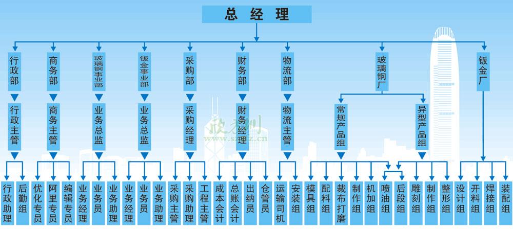 wwwBet365圳组织架构图